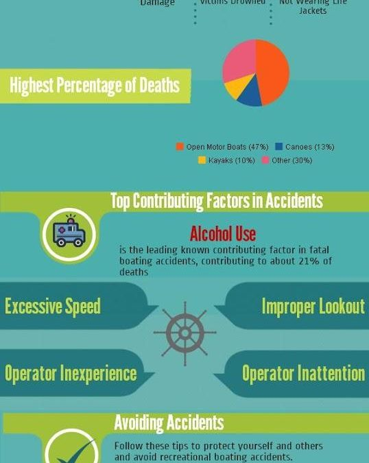 Infograph: Recreational Boating Safety